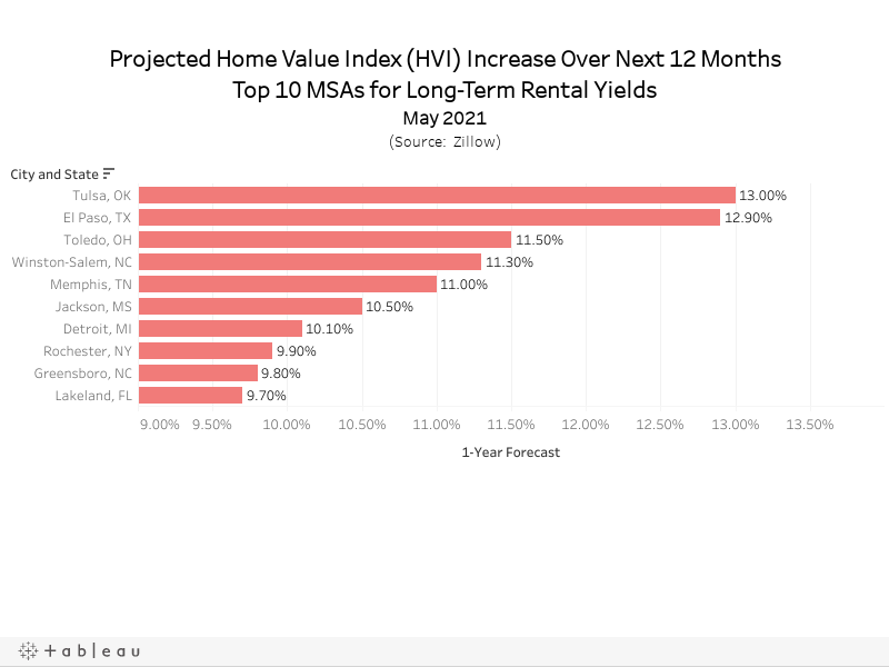 Projected Home Value Index (HVI) Increase Over Next 12 MonthsTop 10 MSAs for Long-Term Rental YieldsMay 2021(Source:  Zillow)