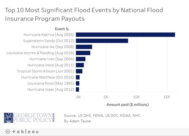 Top 10 Flood Insurance Dash
