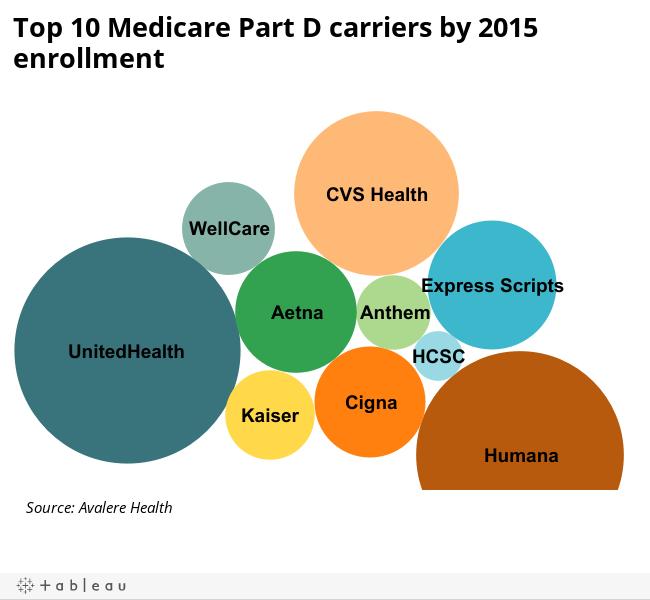 Blog: Three companies cover half of Medicare Part D members