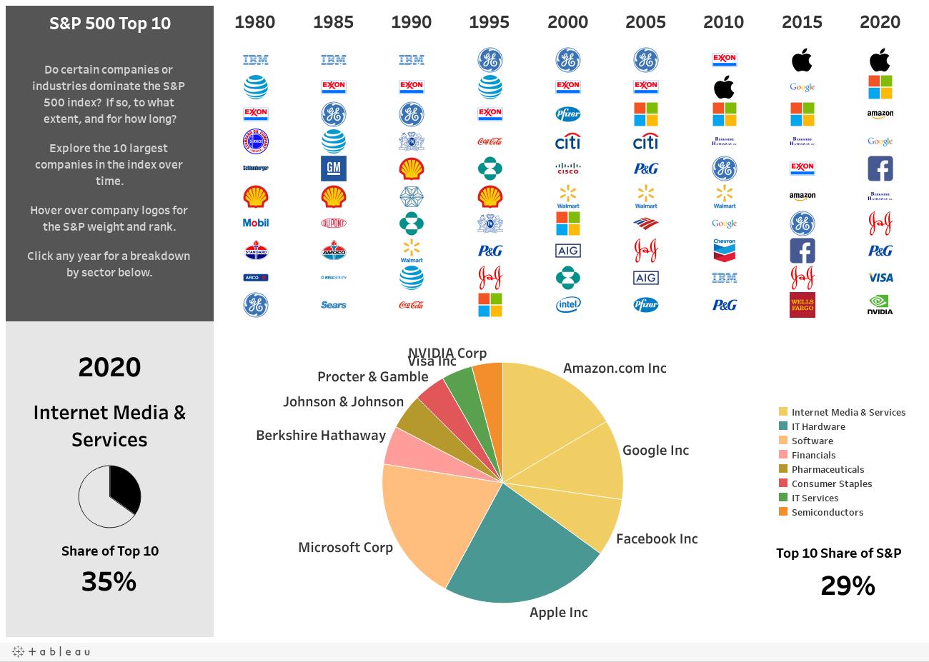 https://public.tableau.com/static/images/To/Top10SPCompanies1980-2020/SPTop10/1_rss% - Dos en un buen momento : Aena y Repsol