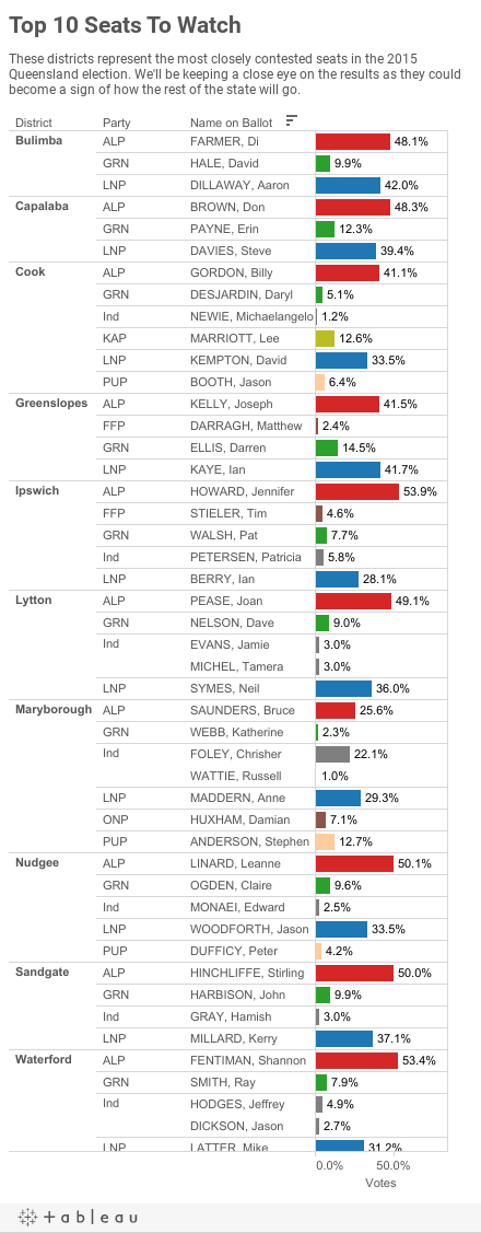 Top 10 Seats To Watch: QLD Votes 2015