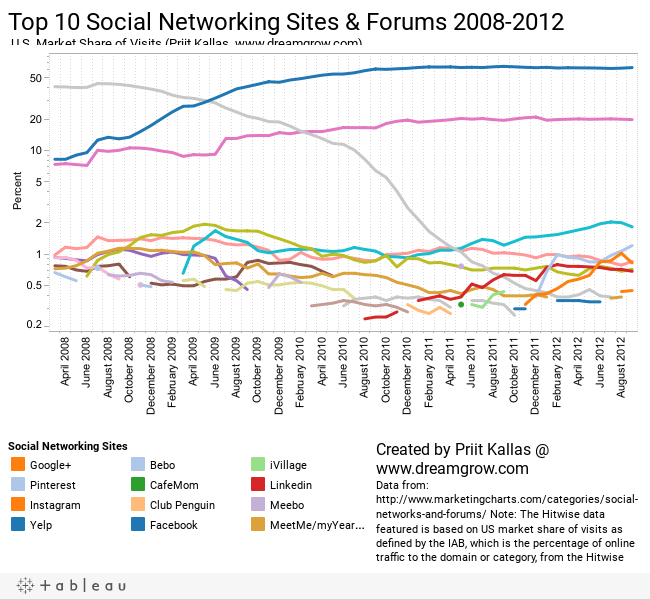 Top 10 Social Networking Sites & Forums 2008-2011 U.S. Market Share of Visits (Priit Kallas, www.dreamgrow.com)