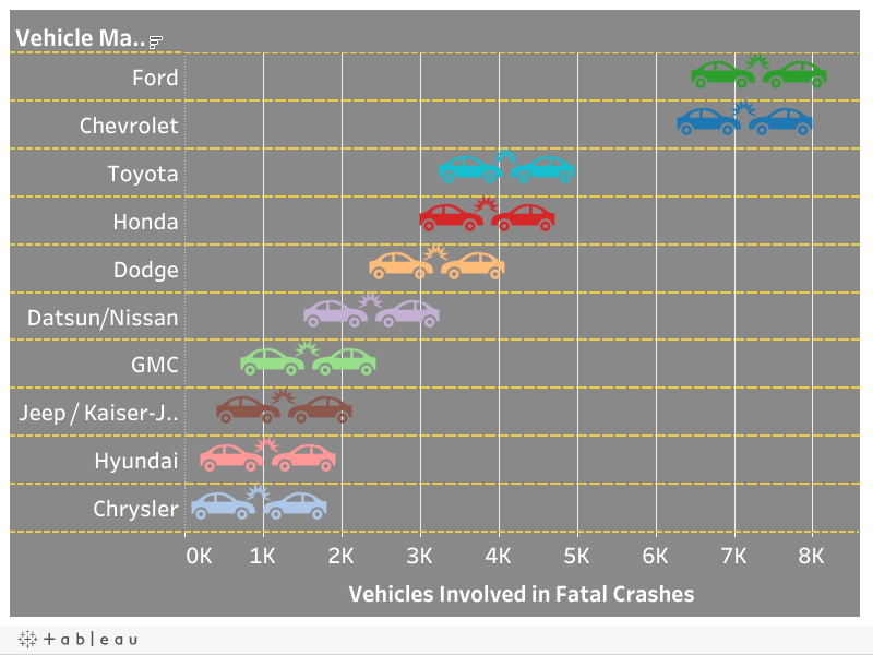 Top 10 Vehicles in Most Fatal Crashes