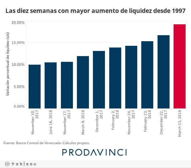 Las diez semanas con mayor aumento de liquidez desde 1997