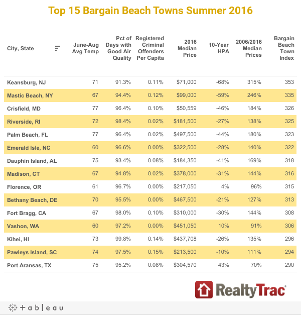 Top 15 Bargain Beach Towns Summer 2016