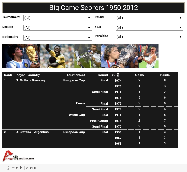 Big Game Scorers 1950-2012