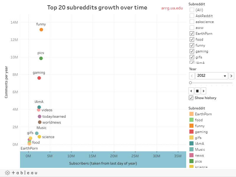 Top 20 Subreddits (2021)Growth over time