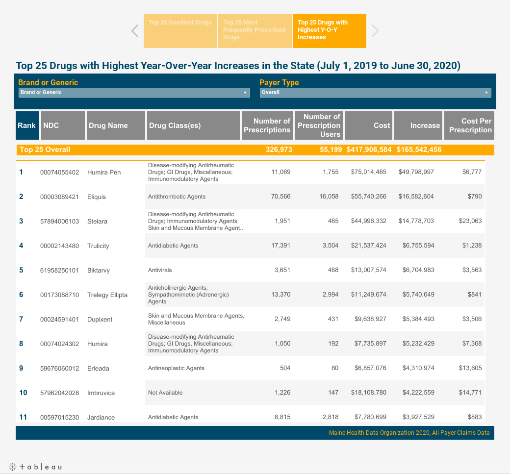 CompareMaine Rx Costs Dashboard