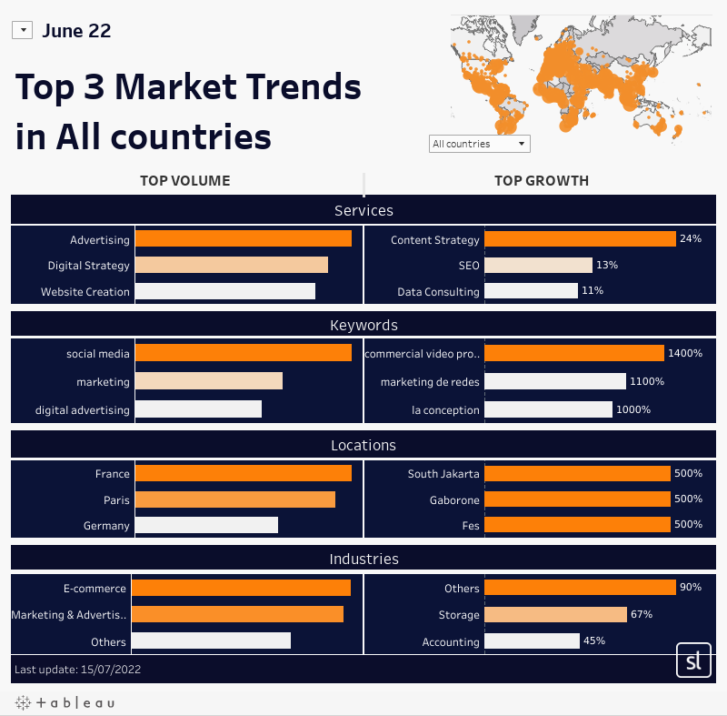 August 21 Top 3 Market Trendsin All countries
