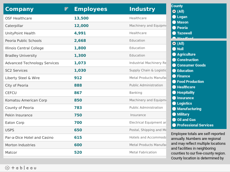 Top Employers in Greater Peoria