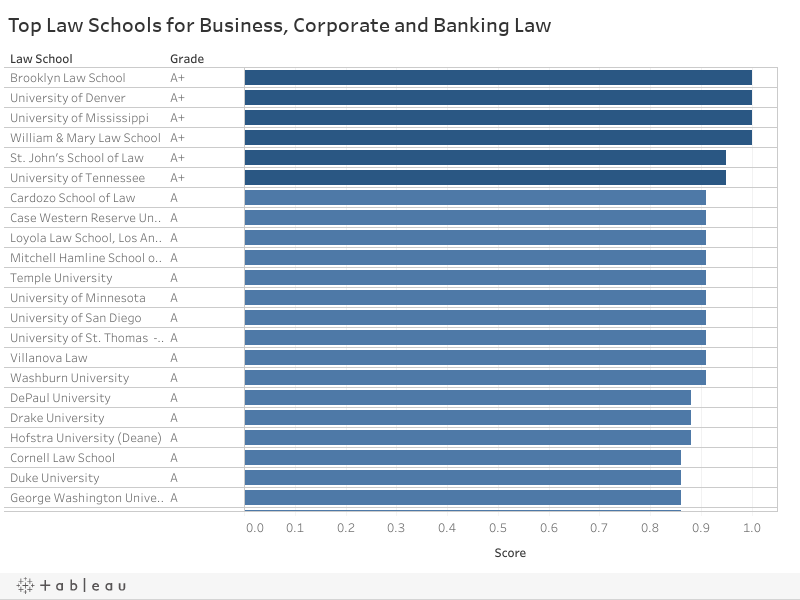 Top Law Schools for Business, Corporate and Banking Law