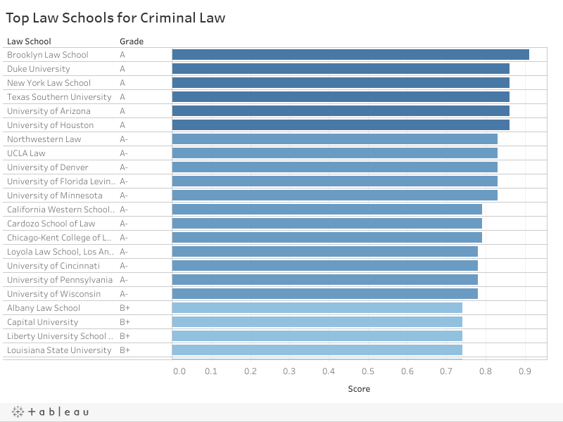 Top Law Schools for Criminal Law