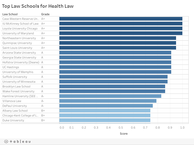 Top Law Schools for Health Law