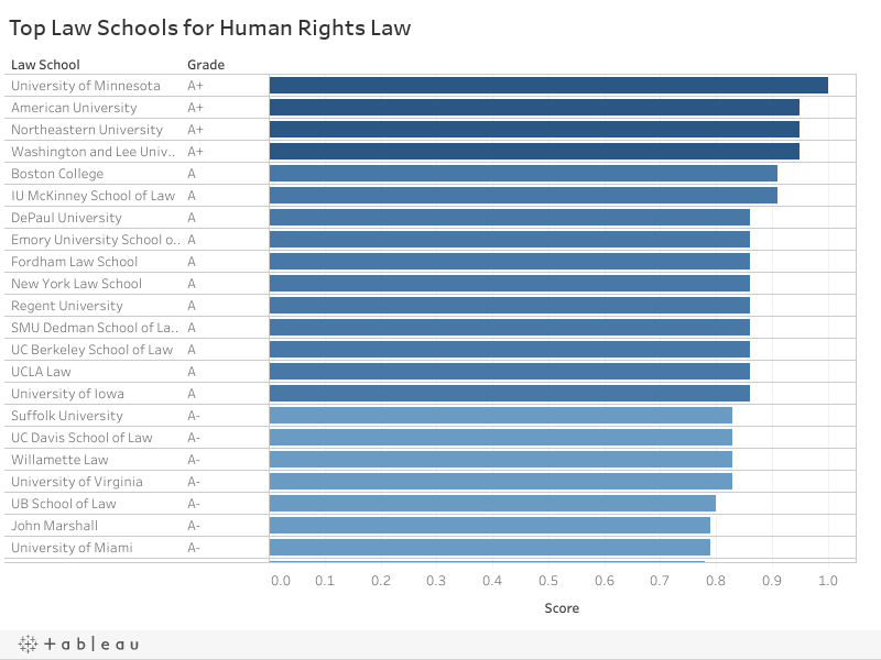 Top Law Schools for Human Rights Law