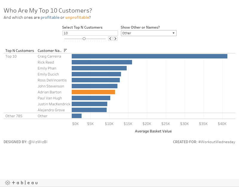 Who Are My Top 10 Customers?And which ones are profitable or unprofitable?