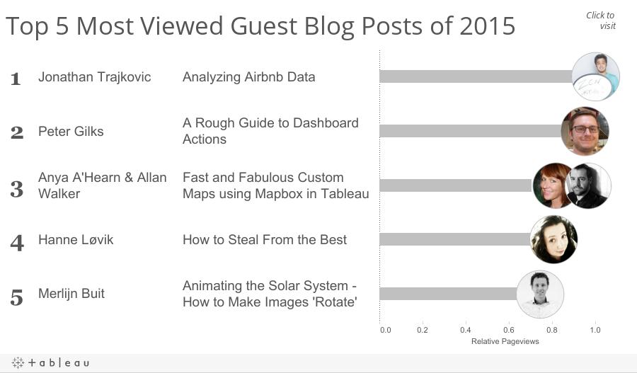 Top5GuestBlogPosts2015