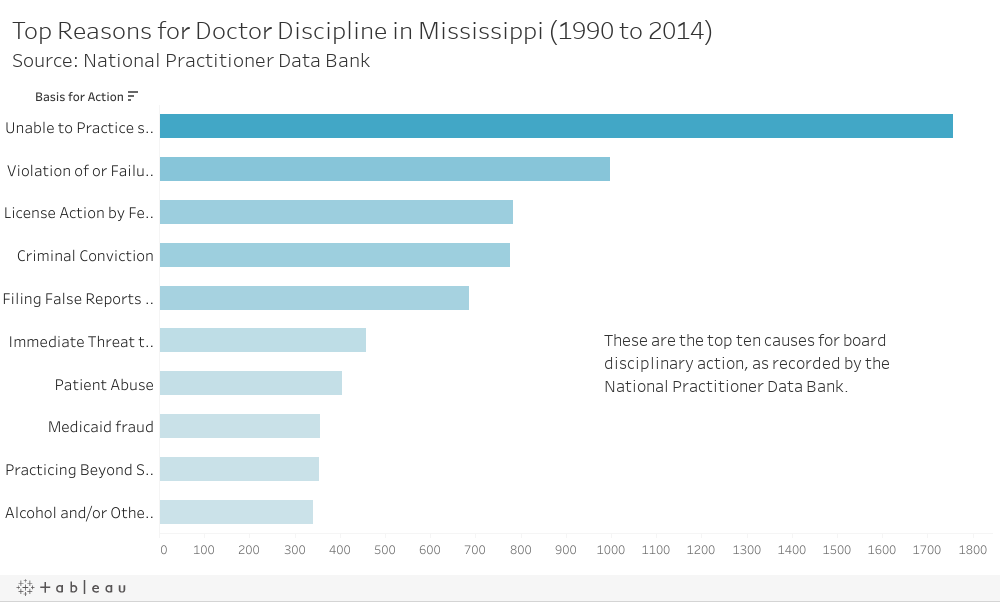 Bad practice: What Mississippi doesn't tell patients about