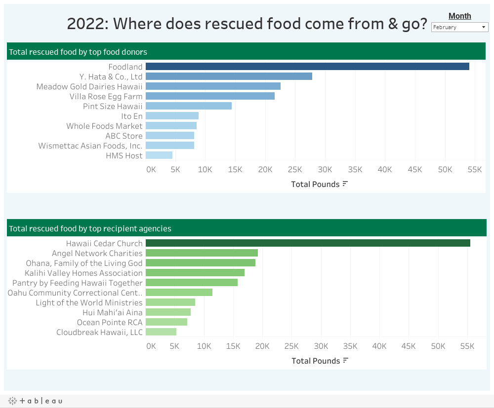 2021: Where does rescued food come from & go?