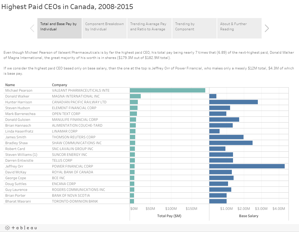 Highest Paid CEOs in Canada, 2008-2015