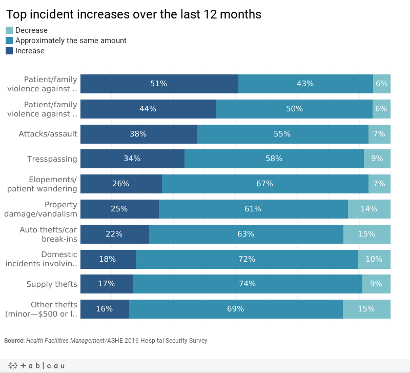 Top hospital security incident increases over the last 12 months