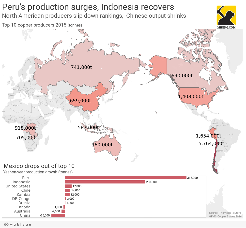 Major copper producing country - Peru S Production Surges Indonesia Recoversnorth American Producers Slip Down Rankings Chinese Output Shrinks