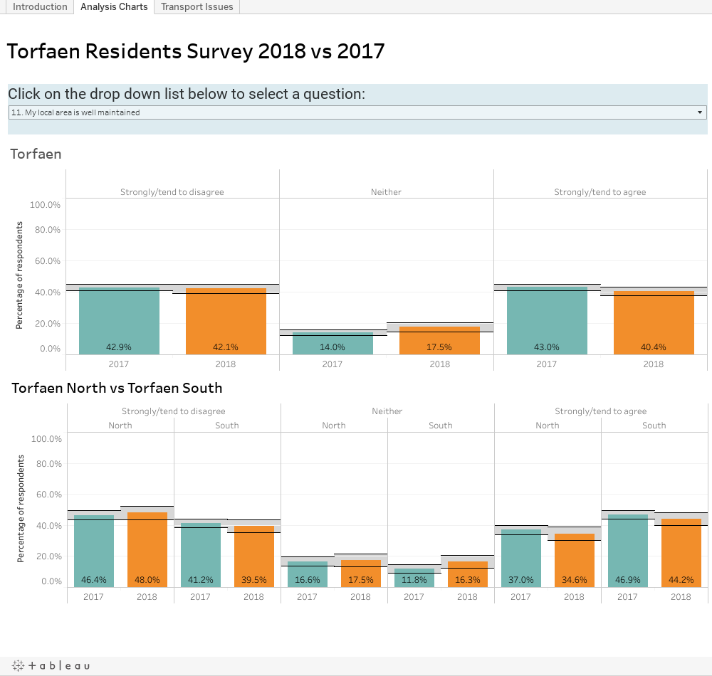 Torfaen Residents Survey 2018 - Analysis of Results