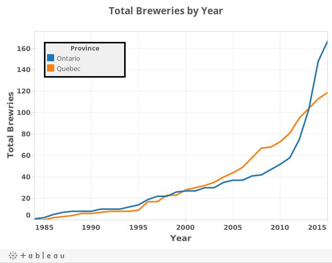 Total des brasseries par année - Ordinateur de bureau
