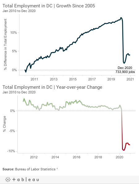 Total Employment in DC | Rate of Growth Since 2005