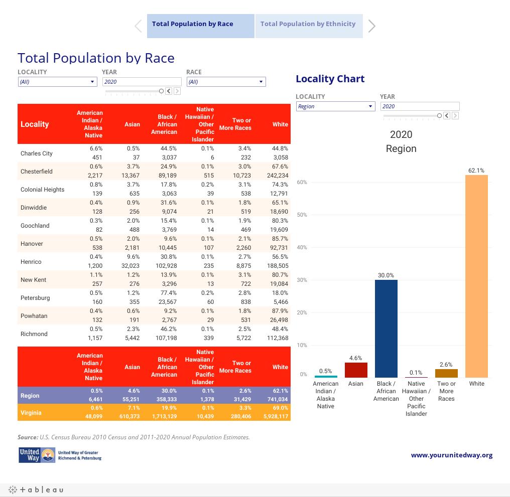 Regional Demographics - United Way of Greater Richmond