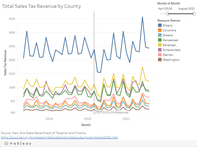Total Sales Tax Revenue by County