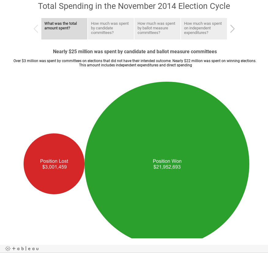 Total Spending in the November 2014 Election Cycle