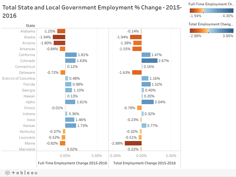 Total State and Local Government Employment % Change - 2015-2016