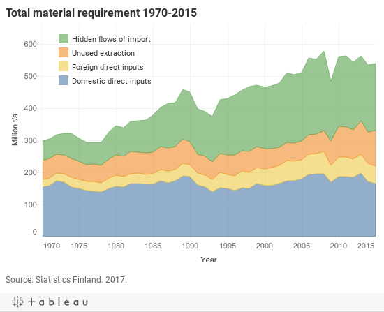 Total material requirement 1970-2015