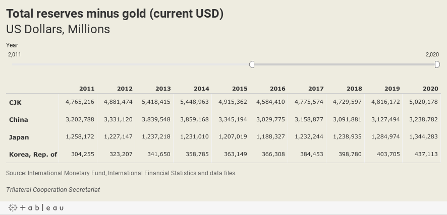 Total reserves minus gold (current USD)US Dollars, Millions