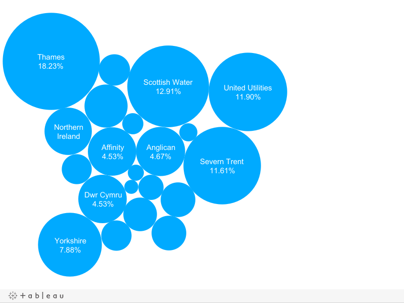 a bubble to show which water companies lose the most water in leakages