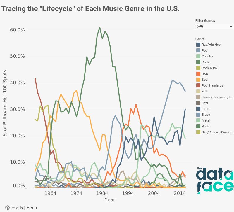 The Evolution of Music Genre Popularity | The DataFace