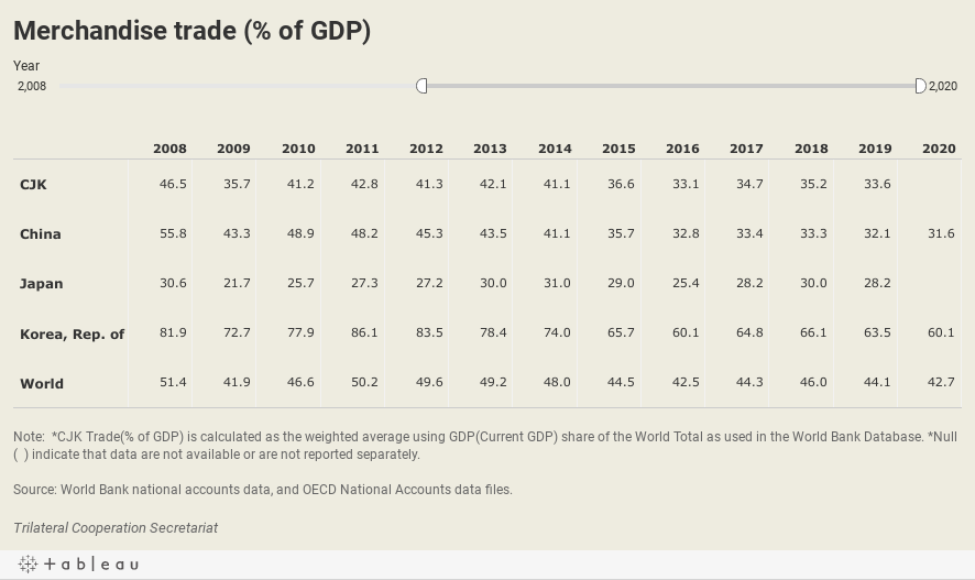 Trade(% of GDP)