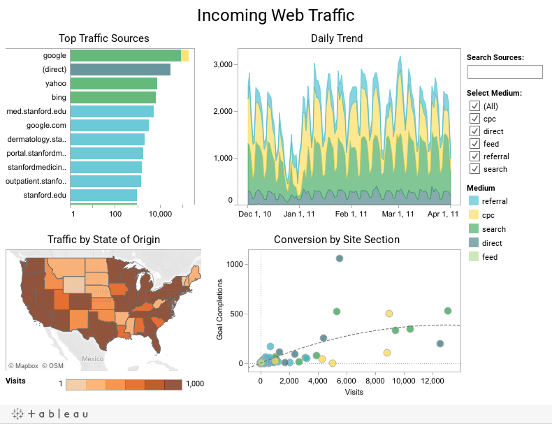 Incoming Web Traffic