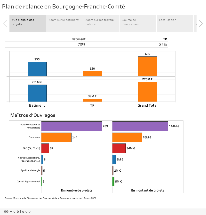 Plan de relance en Bourgogne-Franche-Comté