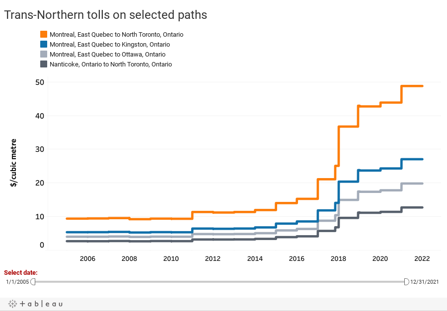 Trans-Northern tolls on selected paths