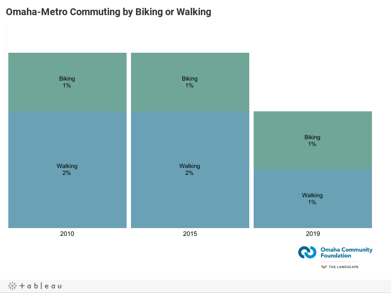 Omaha-Metro Commuting by Biking or Walking