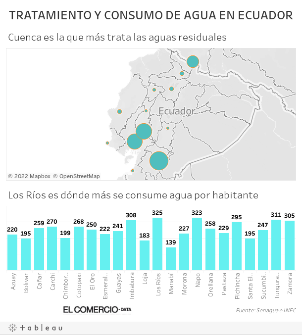TRATAMIENTO Y CONSUMO DE AGUA EN ECUADOR
