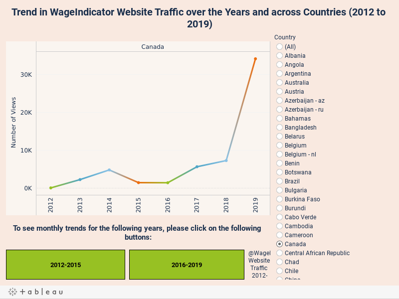 Trend in WageIndicator Website Traffic over the Years and across Countries (2012 to 2019)