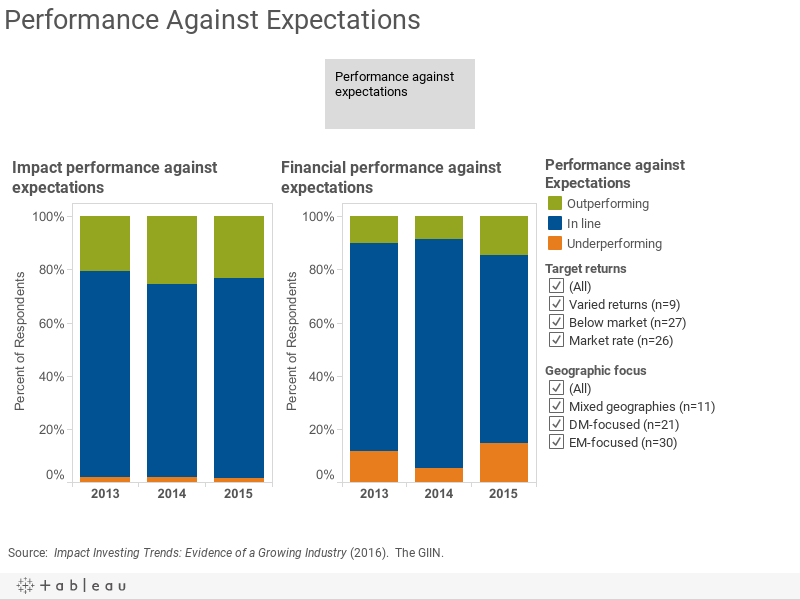 Performance Against Expectations