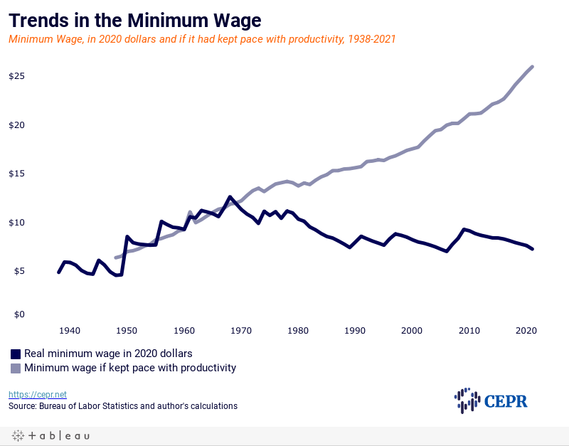 Trends in the Federal Minimum Wage vs. Productivity Growth