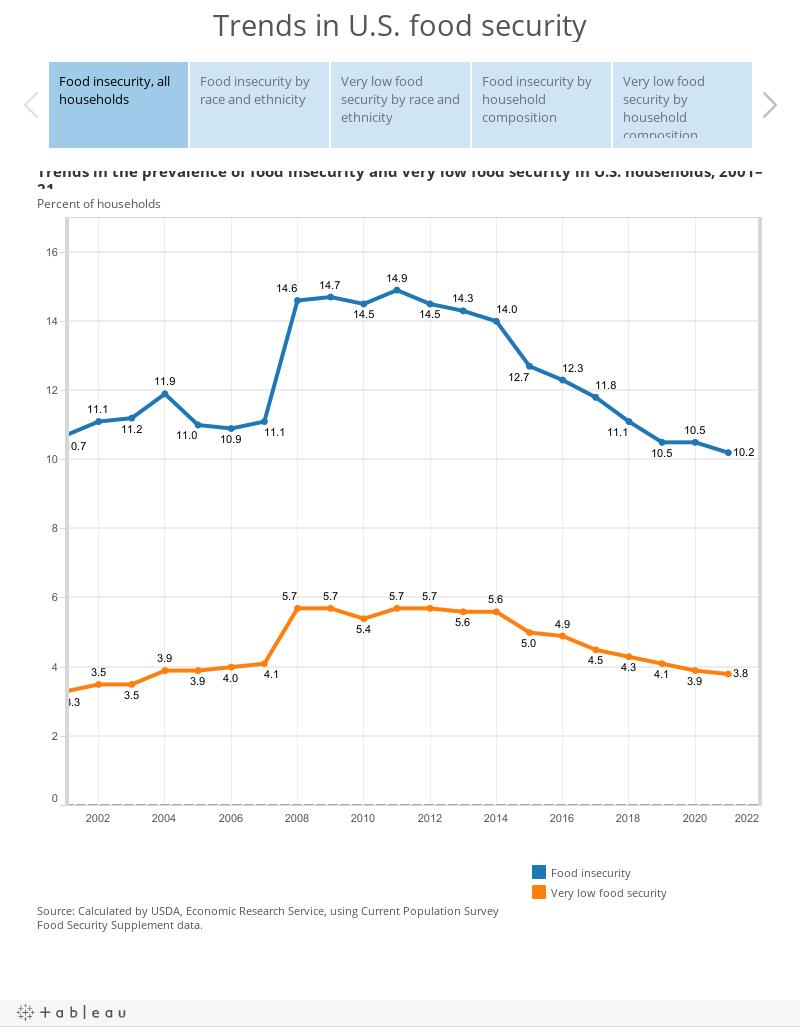 Trends in U.S. food security