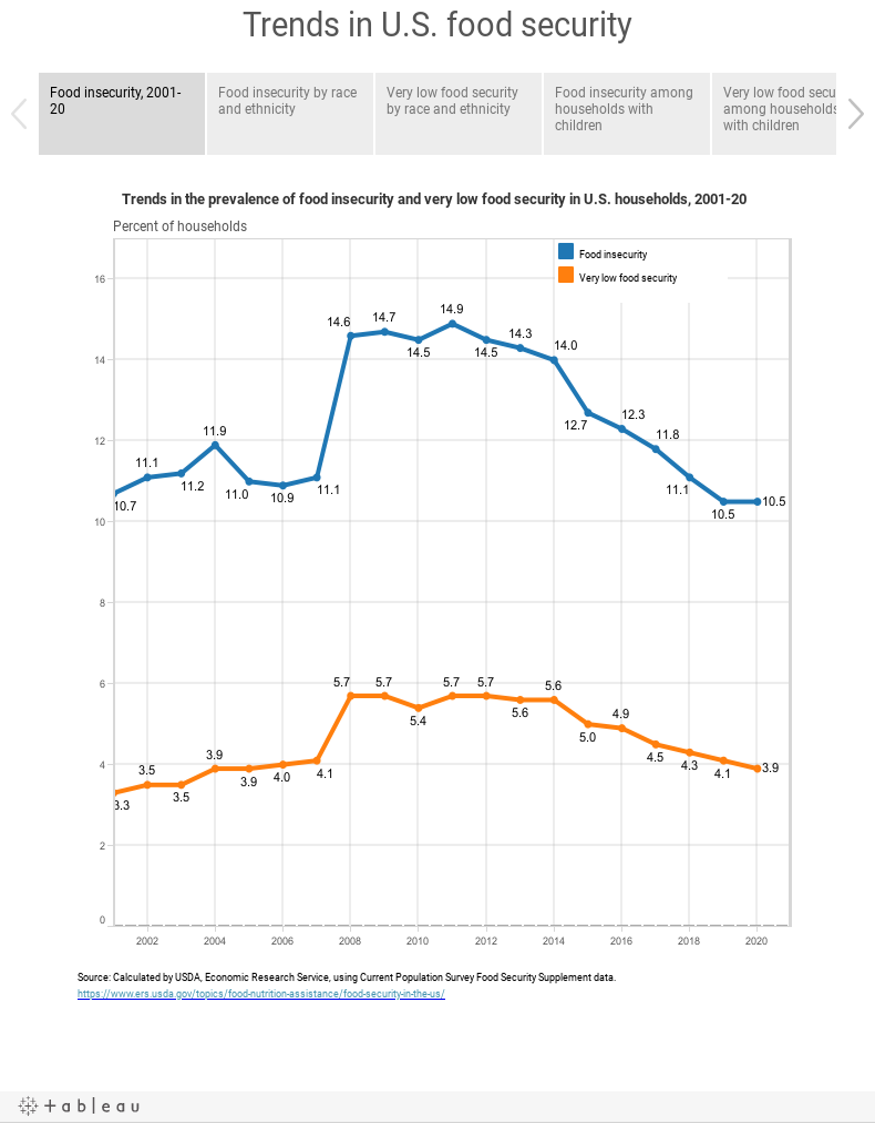 Workbook Trends In Us Food Security