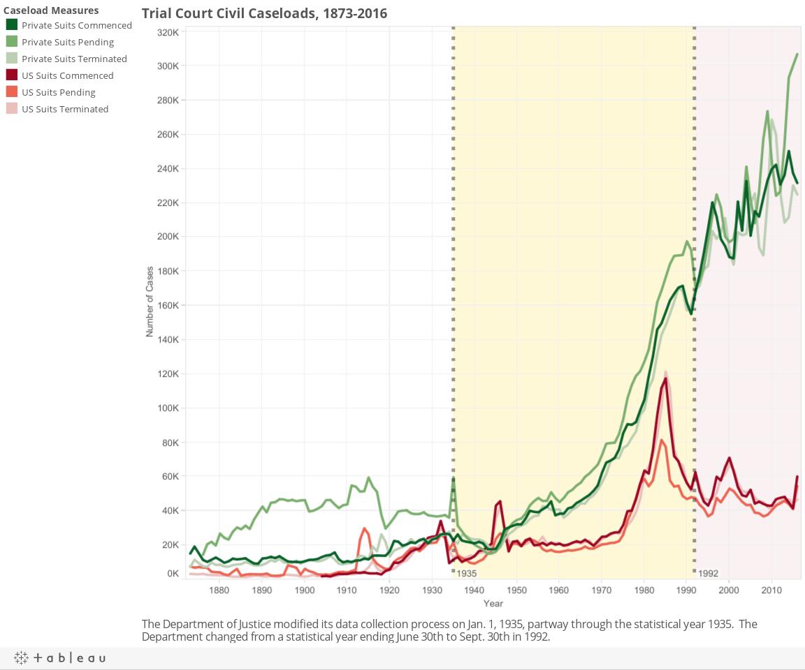 Trial Court Civil Caseloads, 1873-2016