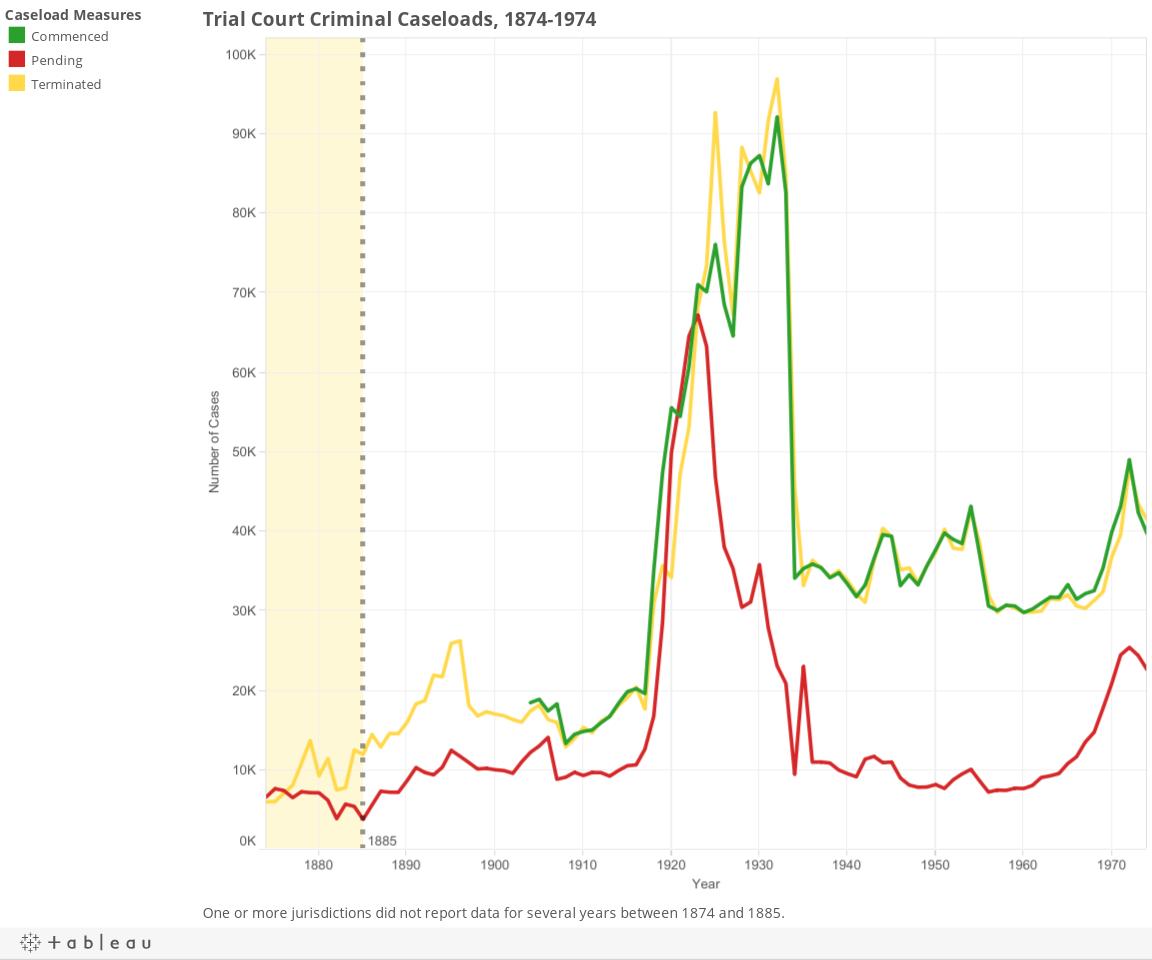 Trial Court Criminal Caseloads, 1874-1974
