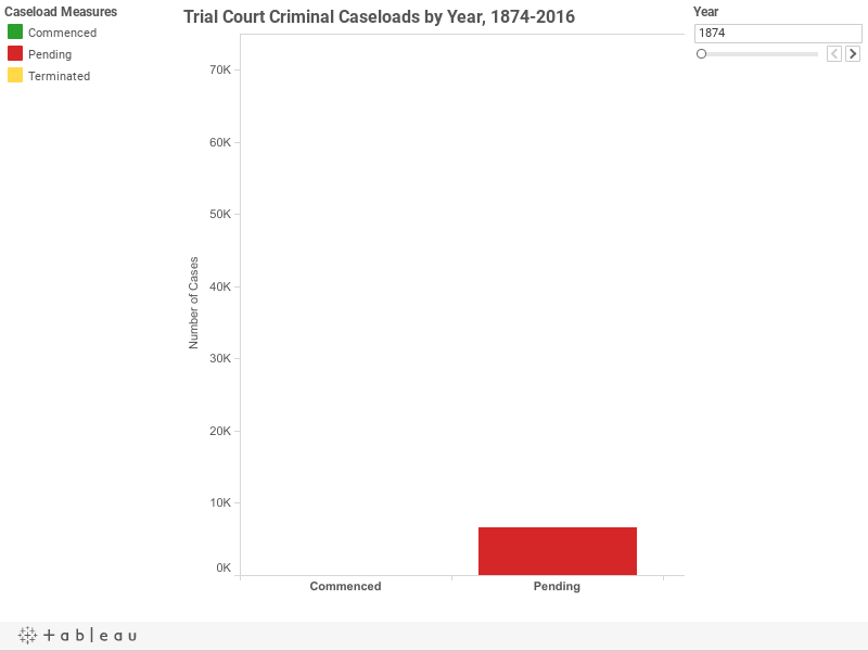 Trial Court Criminal Caseloads by Year, 1874-2016